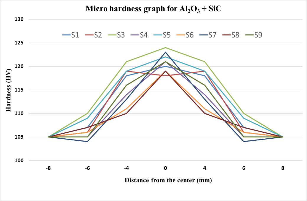 Hardness profiles of FSP zone