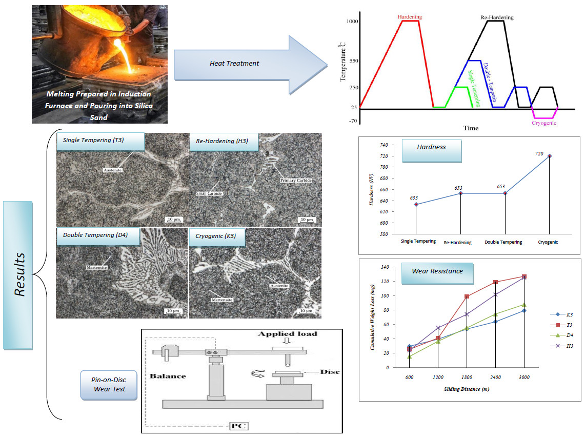 heat-treating cycle for the FMU-11 steel